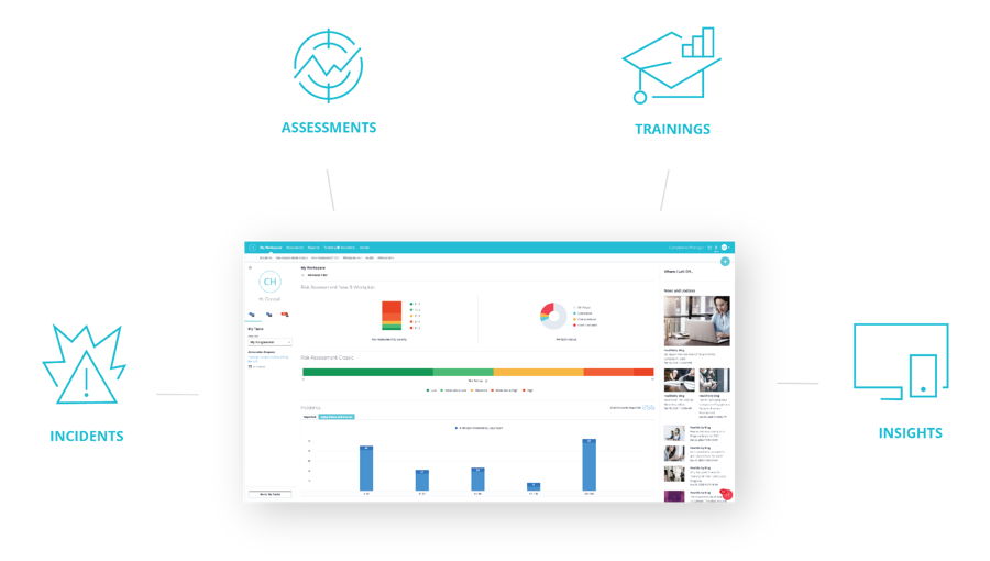 Icons and screenshot representing the areas of compliance that Compliance Manager software addresses