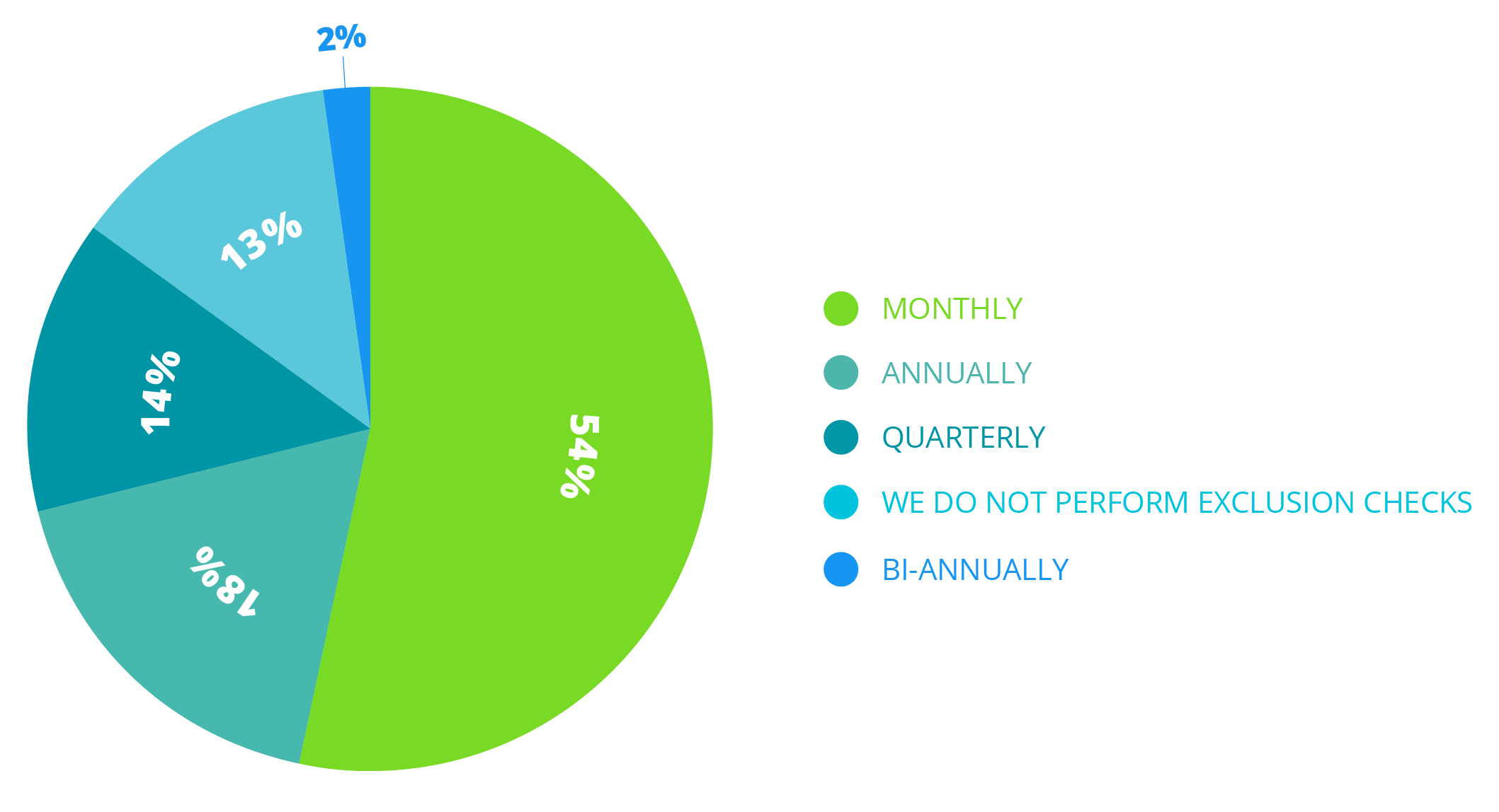 graph for blog-101